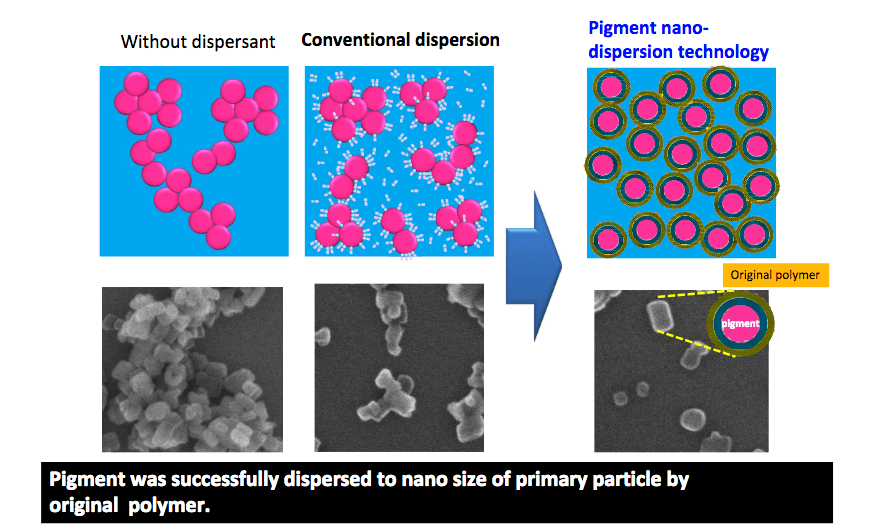 LUNAJET nano-dispersion technology