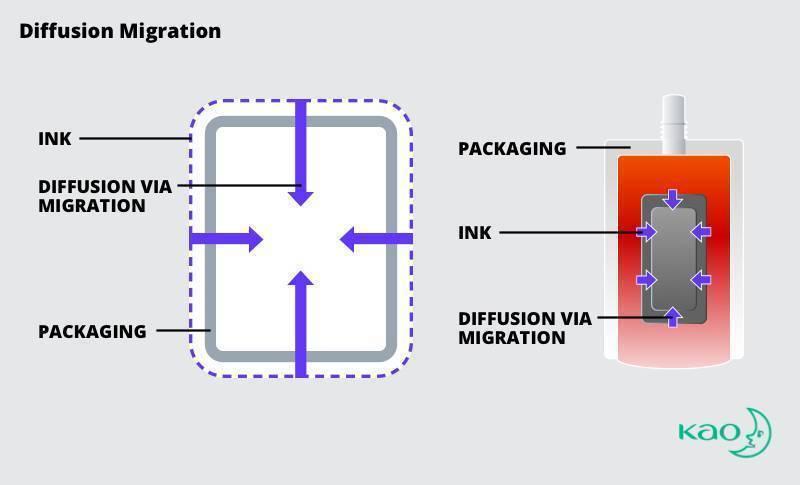 illustration of diffusion ink migration