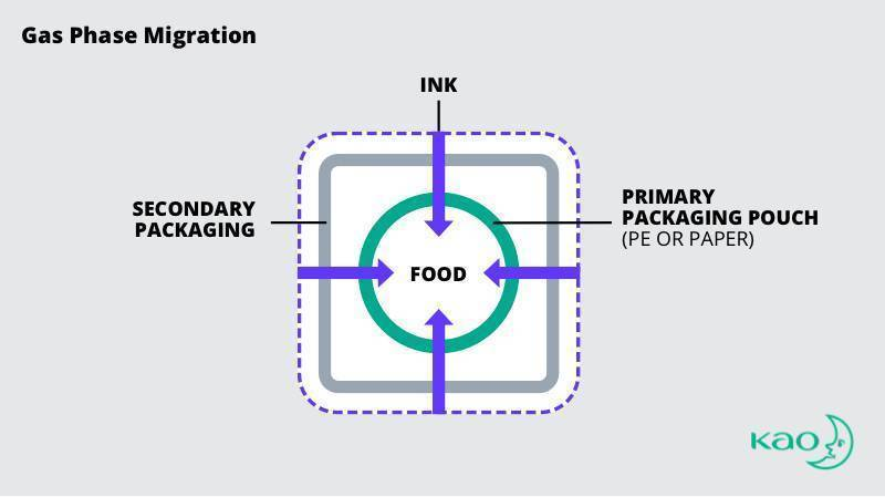 gas-phase ink migration