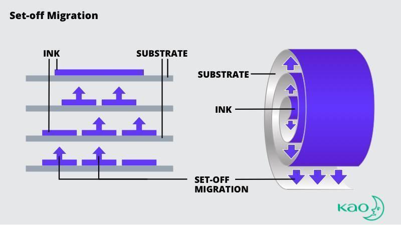 illustration of set-off ink migration