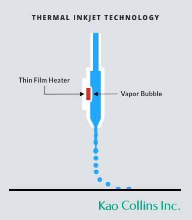 Thermal inkjet diagram